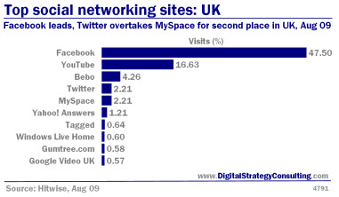 Digital_Strategy_Top_Social_Networking_Sites_UK_Aug09_Small